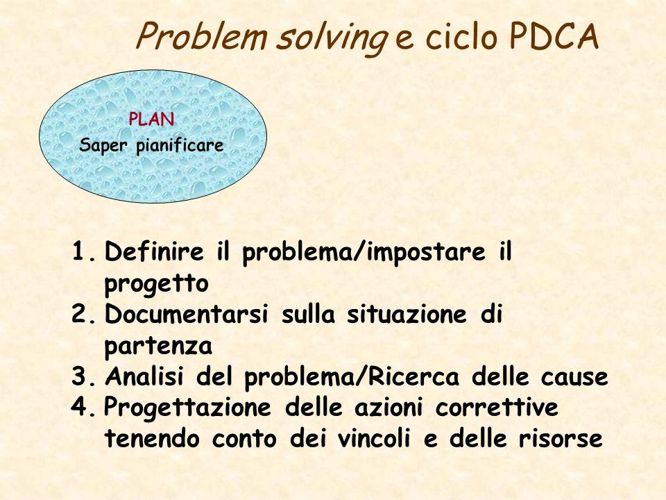 Problem solving e ciclo PDCA PLAN Saper pianificare 1.Definire il problema/impostare il progetto 2.Documentarsi sulla situazione di partenza 3.Analisi del problema/Ricerca delle cause 4.Progettazione delle azioni correttive tenendo conto dei vincoli e delle risorse