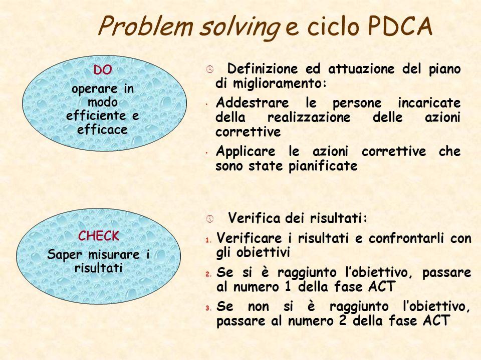 Definizione ed attuazione del piano di miglioramento: Addestrare le persone incaricate della realizzazione delle azioni correttive Applicare le azioni correttive che sono state pianificate Problem solving e ciclo PDCA Verifica dei risultati: 1.