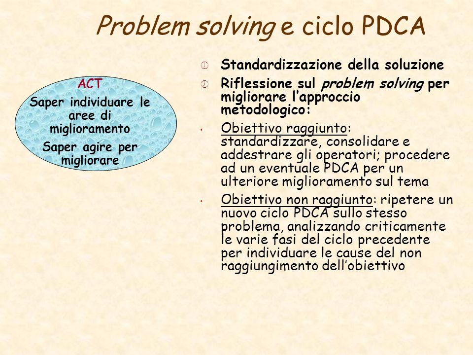 Standardizzazione della soluzione Riflessione sul problem solving per migliorare lapproccio metodologico: Obiettivo raggiunto: standardizzare, consoli
