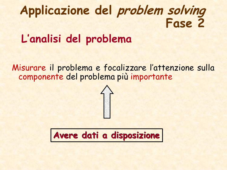 Applicazione del problem solving Fase 2 Lanalisi del problema Misurare il problema e focalizzare lattenzione sulla componente del problema più importante Avere dati a disposizione