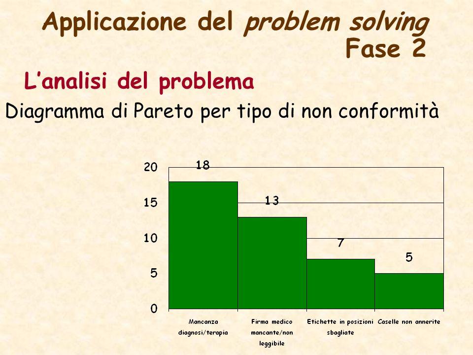 Applicazione del problem solving Fase 2 Lanalisi del problema Diagramma di Pareto per tipo di non conformità