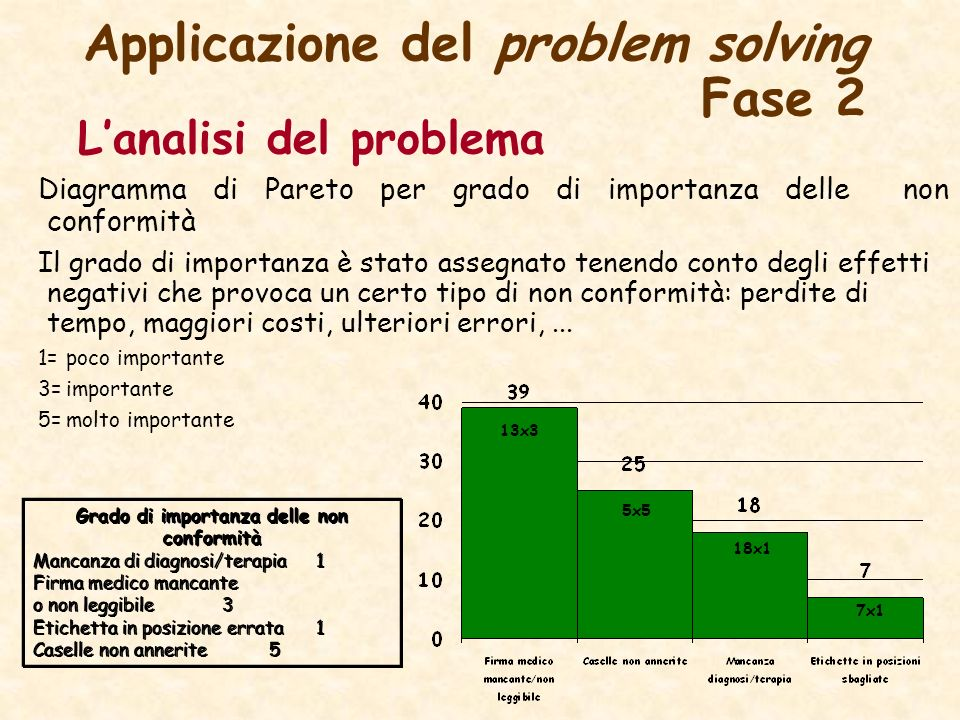 Applicazione del problem solving Fase 2 Lanalisi del problema Diagramma di Pareto per grado di importanza delle non conformità Il grado di importanza