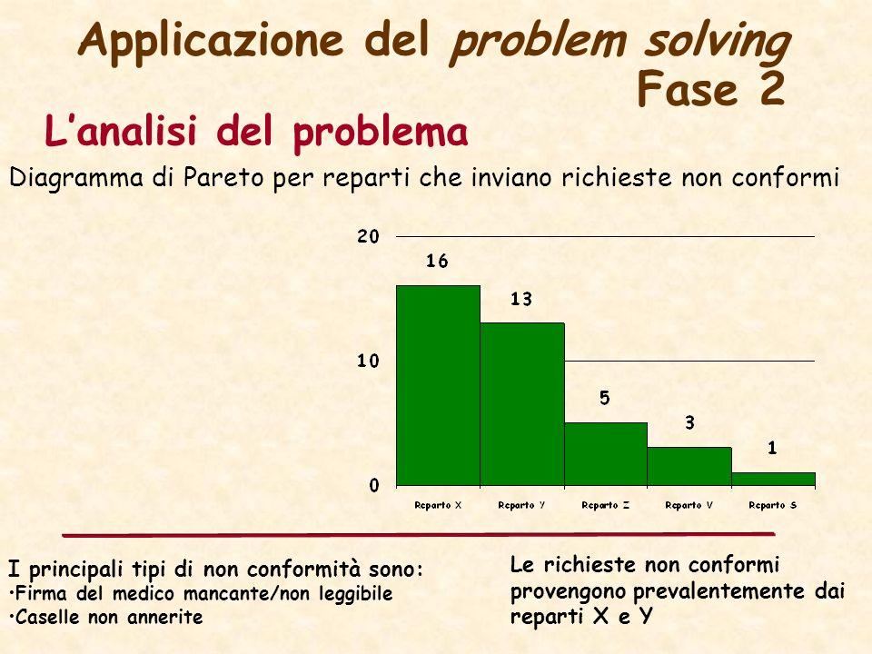 Applicazione del problem solving Fase 2 Lanalisi del problema Diagramma di Pareto per reparti che inviano richieste non conformi I principali tipi di