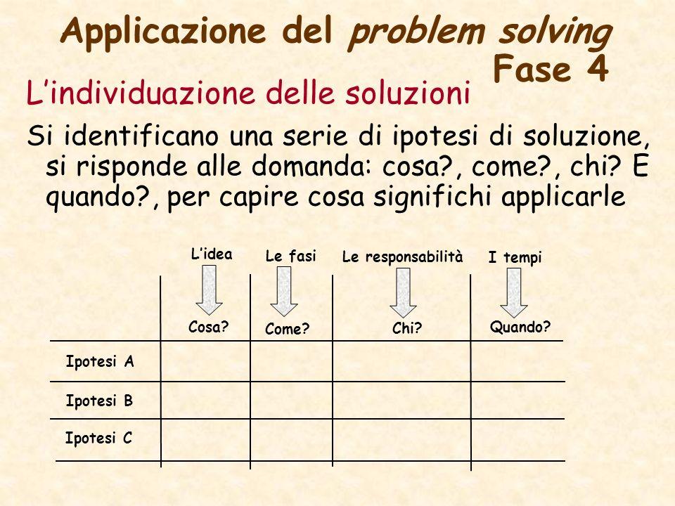 Applicazione del problem solving Fase 4 Lindividuazione delle soluzioni Si identificano una serie di ipotesi di soluzione, si risponde alle domanda: c