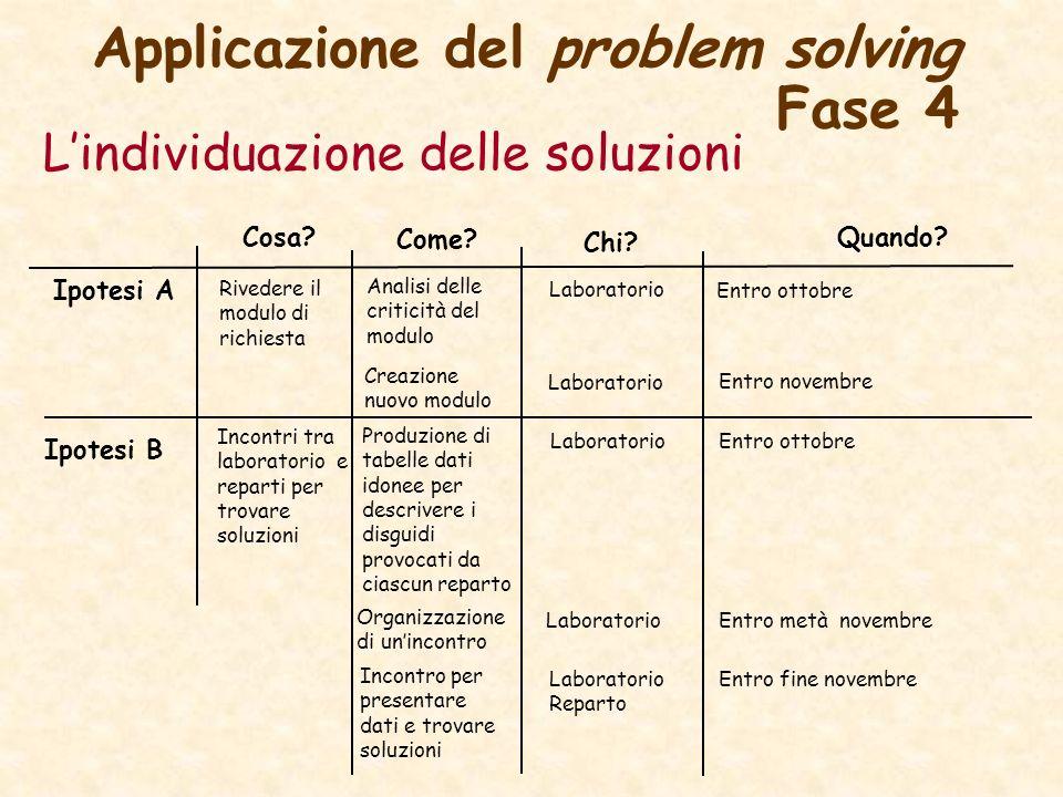 Applicazione del problem solving Fase 4 Lindividuazione delle soluzioni Ipotesi A Ipotesi B Cosa? Come? Chi? Quando? Rivedere il modulo di richiesta A