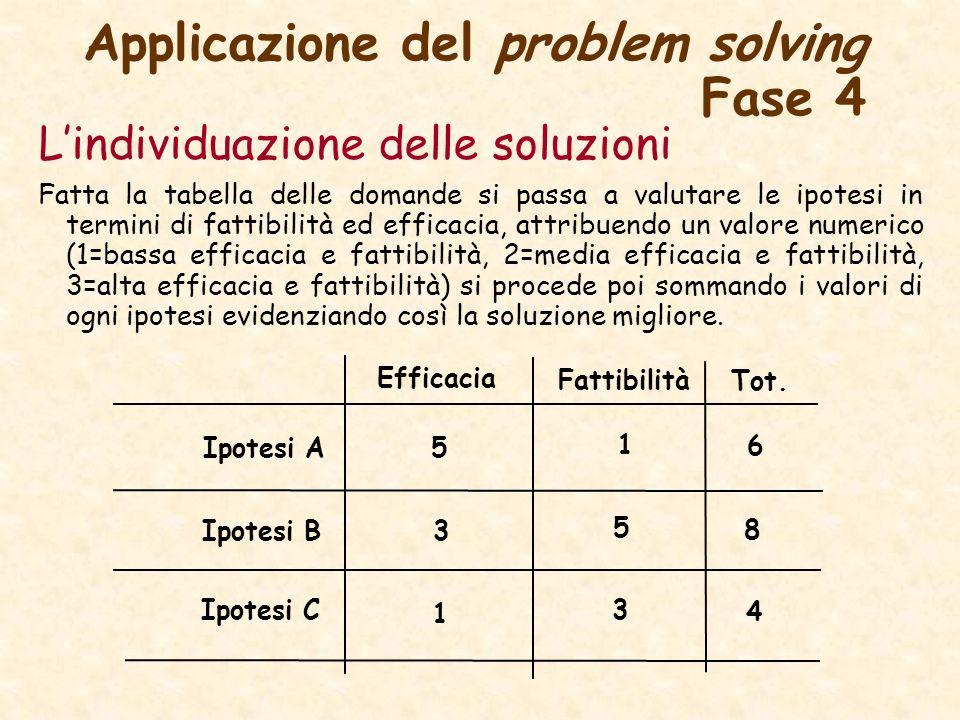 Applicazione del problem solving Fase 4 Lindividuazione delle soluzioni Fatta la tabella delle domande si passa a valutare le ipotesi in termini di fattibilità ed efficacia, attribuendo un valore numerico (1=bassa efficacia e fattibilità, 2=media efficacia e fattibilità, 3=alta efficacia e fattibilità) si procede poi sommando i valori di ogni ipotesi evidenziando così la soluzione migliore.