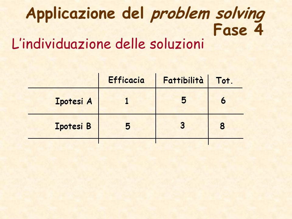 Applicazione del problem solving Fase 4 Lindividuazione delle soluzioni Ipotesi A Ipotesi B Fattibilità Efficacia Tot. 5 5 3 1 8 6