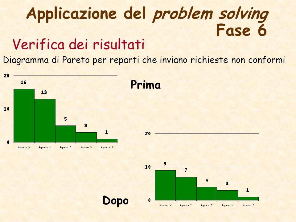 Applicazione del problem solving Fase 6 Verifica dei risultati Diagramma di Pareto per reparti che inviano richieste non conformi Prima Dopo