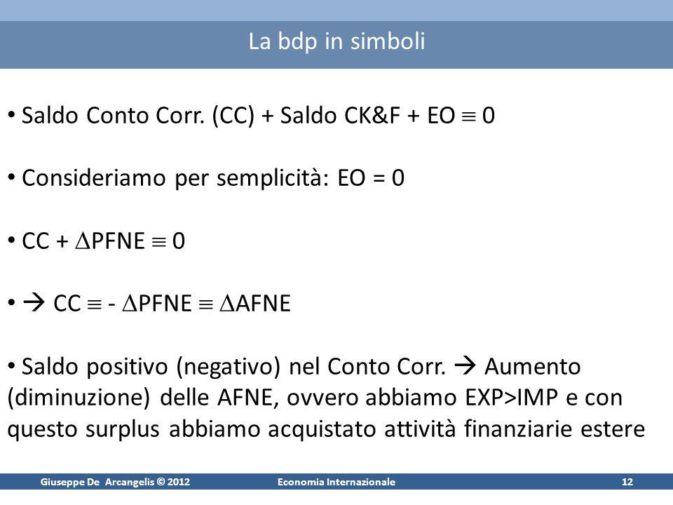 Giuseppe De Arcangelis © 2012Economia Internazionale12 La bdp in simboli Saldo Conto Corr. (CC) + Saldo CK&F + EO 0 Consideriamo per semplicità: EO =
