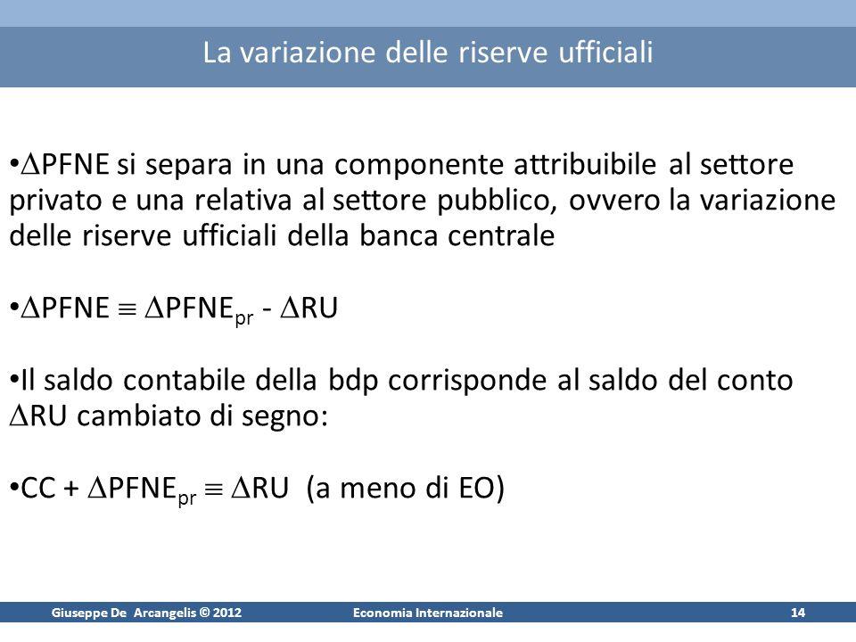 Giuseppe De Arcangelis © 2012Economia Internazionale14 La variazione delle riserve ufficiali PFNE si separa in una componente attribuibile al settore