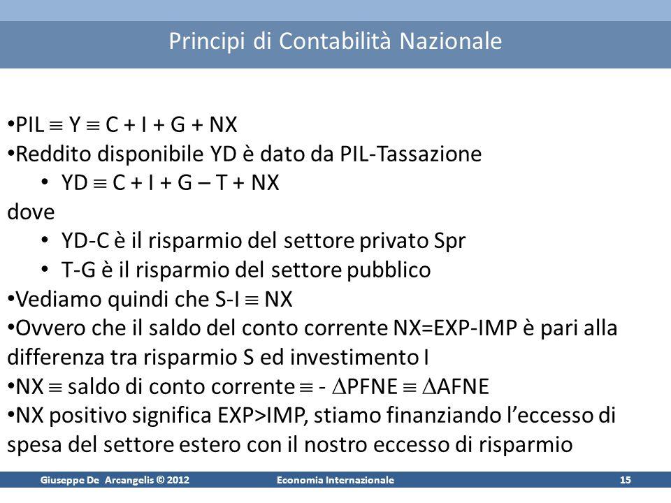 Giuseppe De Arcangelis © 2012Economia Internazionale15 Principi di Contabilità Nazionale PIL Y C + I + G + NX Reddito disponibile YD è dato da PIL-Tassazione YD C + I + G – T + NX dove YD-C è il risparmio del settore privato Spr T-G è il risparmio del settore pubblico Vediamo quindi che S-I NX Ovvero che il saldo del conto corrente NX=EXP-IMP è pari alla differenza tra risparmio S ed investimento I NX saldo di conto corrente - PFNE AFNE NX positivo significa EXP>IMP, stiamo finanziando leccesso di spesa del settore estero con il nostro eccesso di risparmio