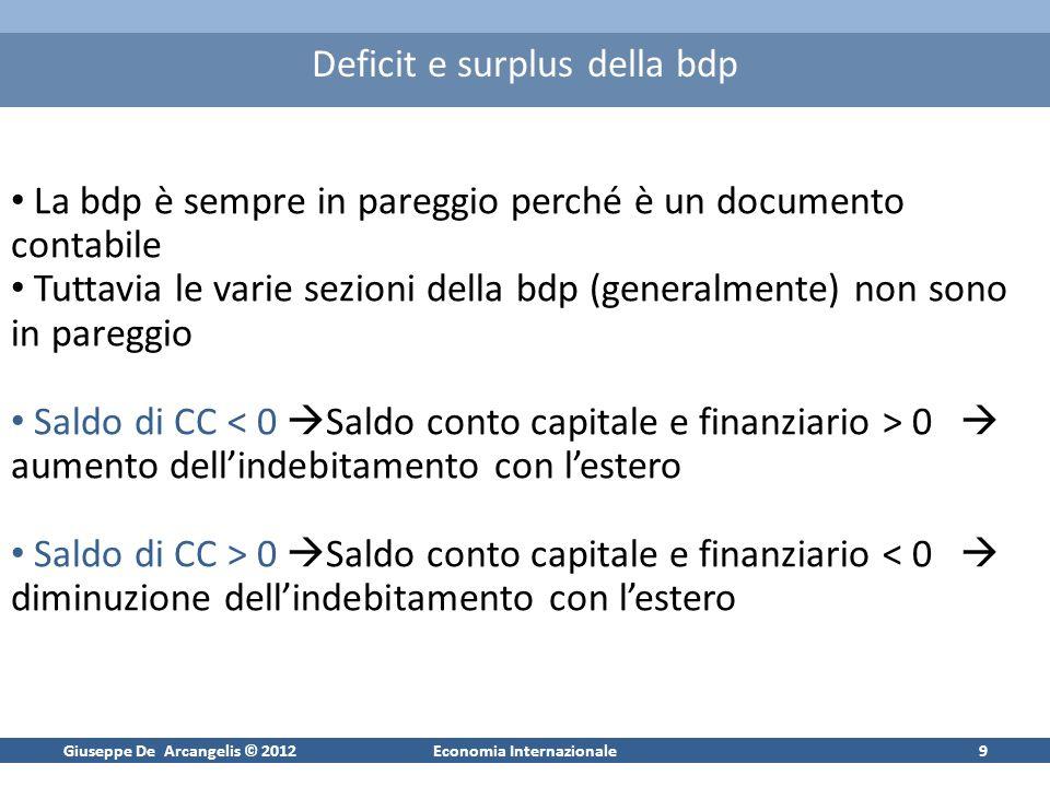 Giuseppe De Arcangelis © 2012Economia Internazionale9 Deficit e surplus della bdp La bdp è sempre in pareggio perché è un documento contabile Tuttavia