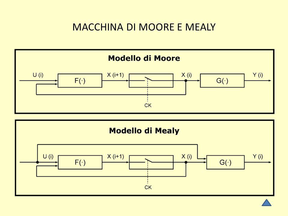 MACCHINA DI MOORE E MEALY
