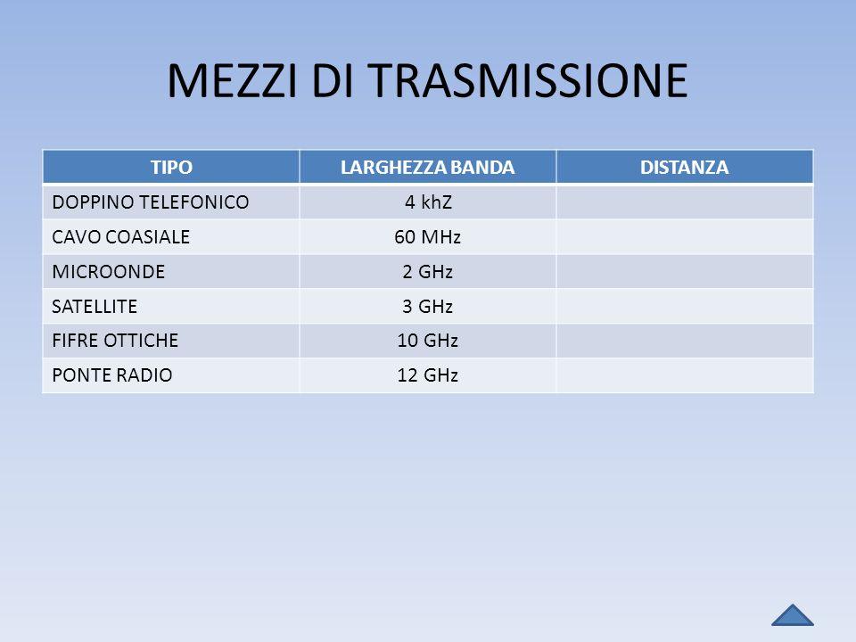MEZZI DI TRASMISSIONE TIPOLARGHEZZA BANDADISTANZA DOPPINO TELEFONICO4 khZ CAVO COASIALE60 MHz MICROONDE2 GHz SATELLITE3 GHz FIFRE OTTICHE10 GHz PONTE