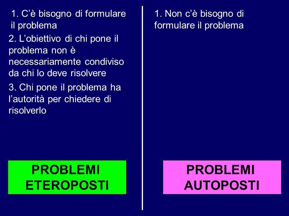 PROBLEMI AUTOPOSTI PROBLEMI ETEROPOSTI 1. Non cè bisogno di formulare il problema 1. Cè bisogno di formulare il problema 2. Lobiettivo di chi pone il