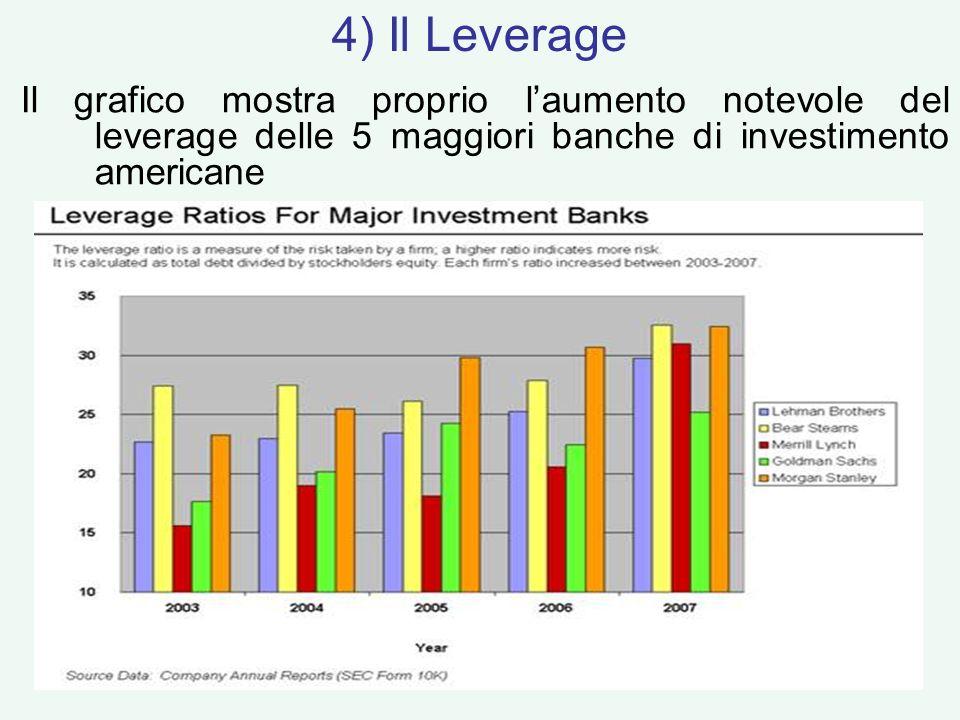 Il grafico mostra proprio laumento notevole del leverage delle 5 maggiori banche di investimento americane 4) Il Leverage