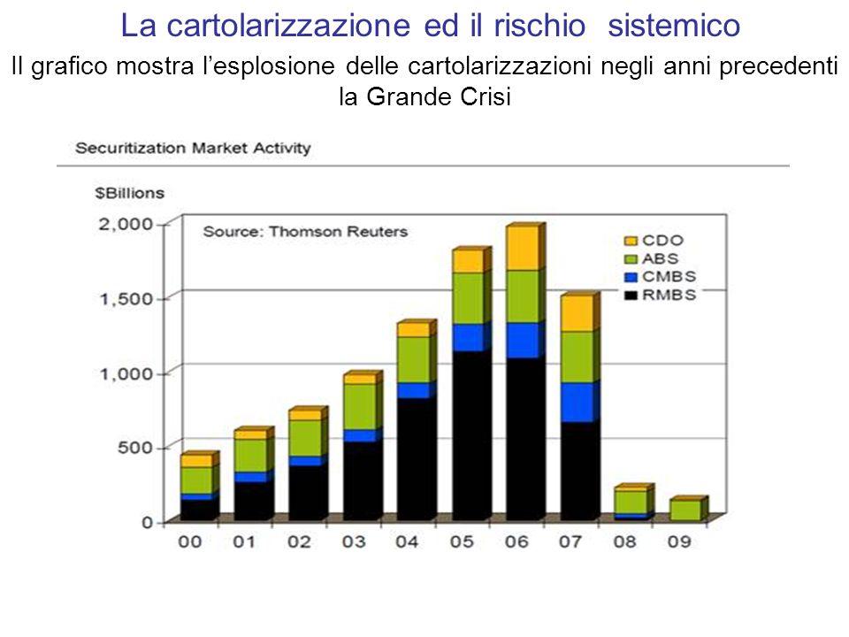 Il grafico mostra lesplosione delle cartolarizzazioni negli anni precedenti la Grande Crisi La cartolarizzazione ed il rischio sistemico