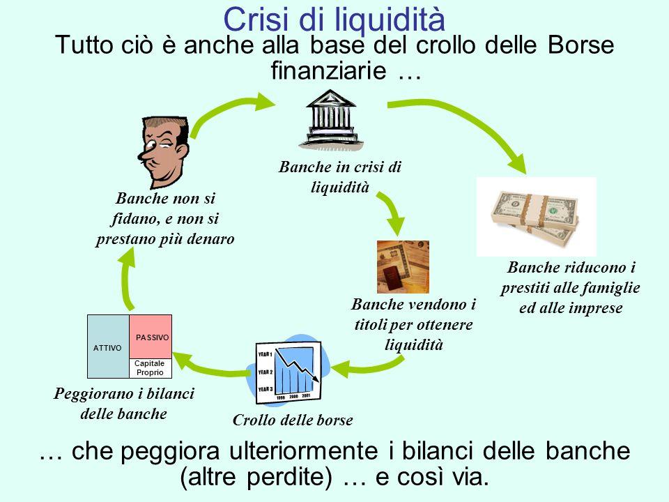 Tutto ciò è anche alla base del crollo delle Borse finanziarie … Banche non si fidano, e non si prestano più denaro Banche in crisi di liquidità Banch