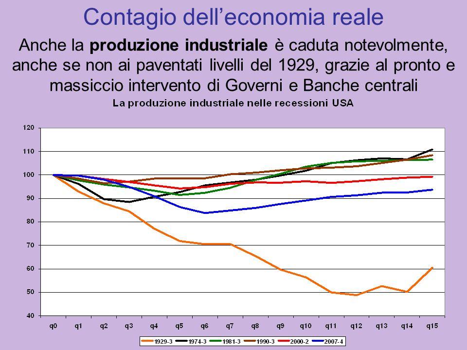 Anche la produzione industriale è caduta notevolmente, anche se non ai paventati livelli del 1929, grazie al pronto e massiccio intervento di Governi