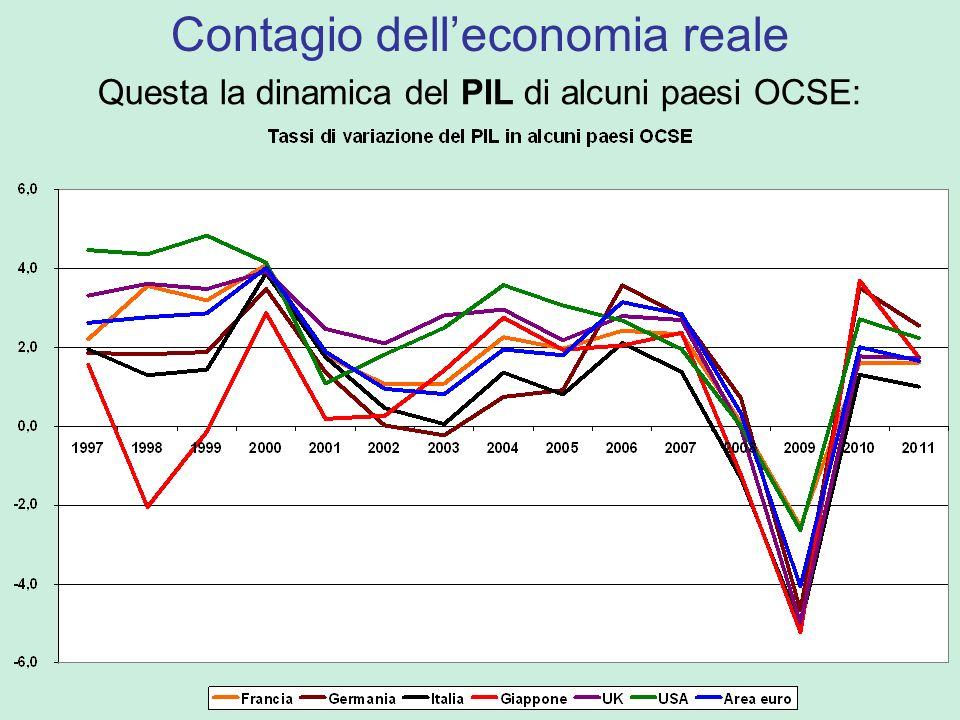 Questa la dinamica del PIL di alcuni paesi OCSE: Contagio delleconomia reale