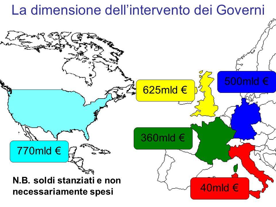 770mld 360mld 40mld 625mld 500mld N.B. soldi stanziati e non necessariamente spesi La dimensione dellintervento dei Governi