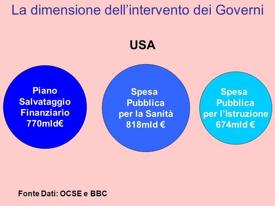 Piano Salvataggio Finanziario 770mld Spesa Pubblica per la Sanità 818mld Spesa Pubblica per lIstruzione 674mld USA La dimensione dellintervento dei Go
