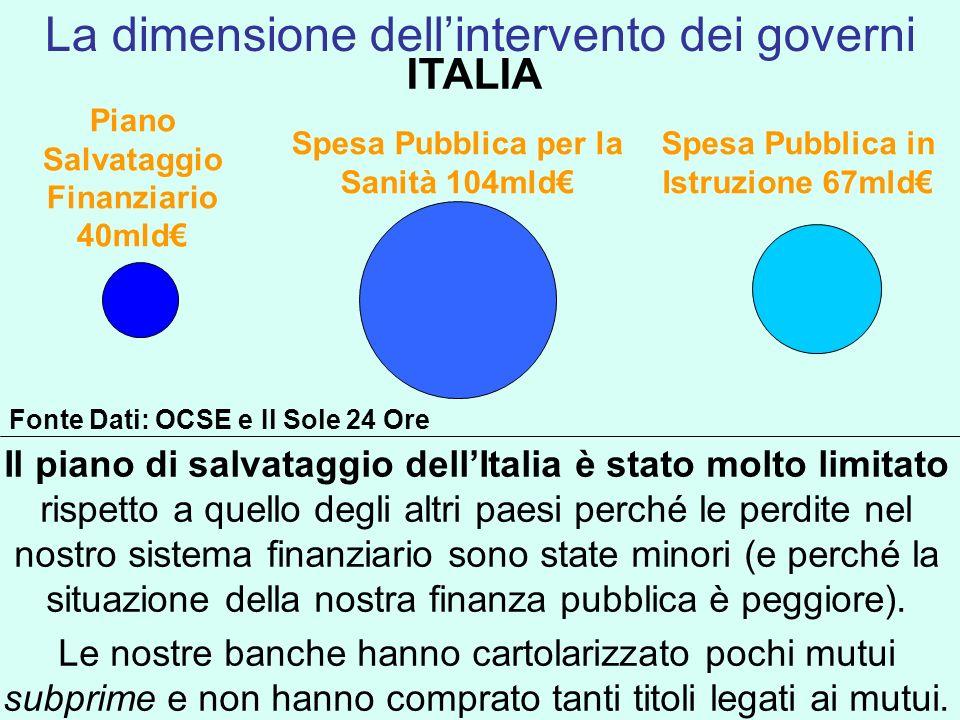 ITALIA Spesa Pubblica in Istruzione 67mld Spesa Pubblica per la Sanità 104mld Piano Salvataggio Finanziario 40mld Il piano di salvataggio dellItalia è
