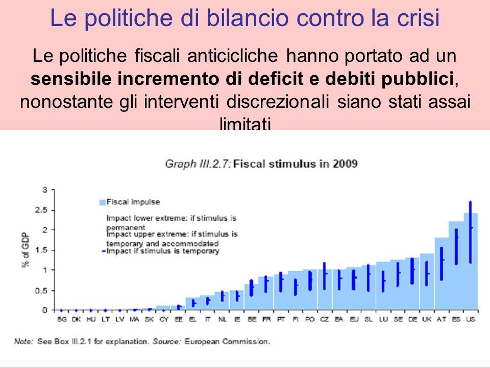 Le politiche fiscali anticicliche hanno portato ad un sensibile incremento di deficit e debiti pubblici, nonostante gli interventi discrezionali siano