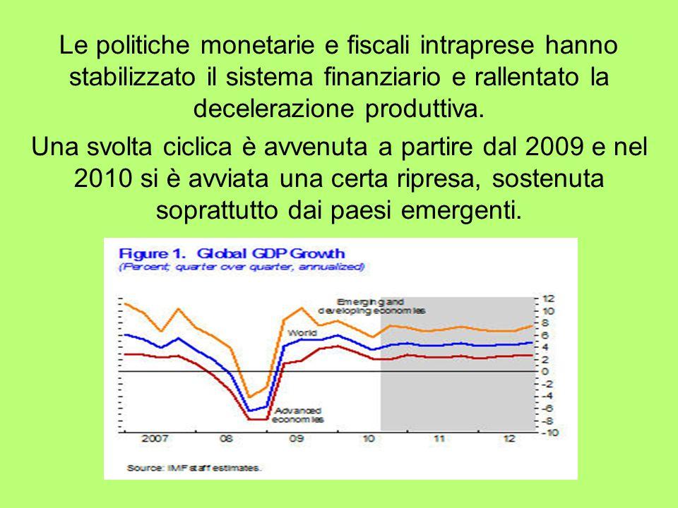 Le politiche monetarie e fiscali intraprese hanno stabilizzato il sistema finanziario e rallentato la decelerazione produttiva. Una svolta ciclica è a