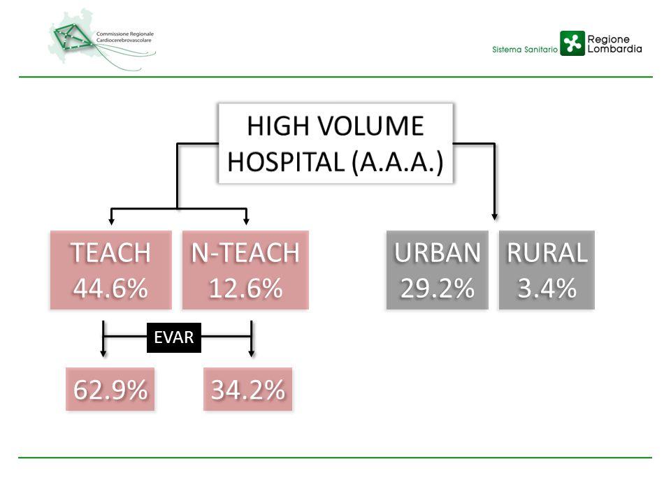 TEACH 44.6% TEACH 44.6% 62.9% URBAN 29.2% URBAN 29.2% N-TEACH 12.6% N-TEACH 12.6% RURAL 3.4% RURAL 3.4% 34.2% EVAR