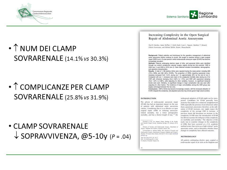 NUM DEI CLAMP SOVRARENALE (14.1% vs 30.3%) CLAMP SOVRARENALE SOPRAVVIVENZA, @5-10y (P =.04) COMPLICANZE PER CLAMP SOVRARENALE (25.8% vs 31.9%)