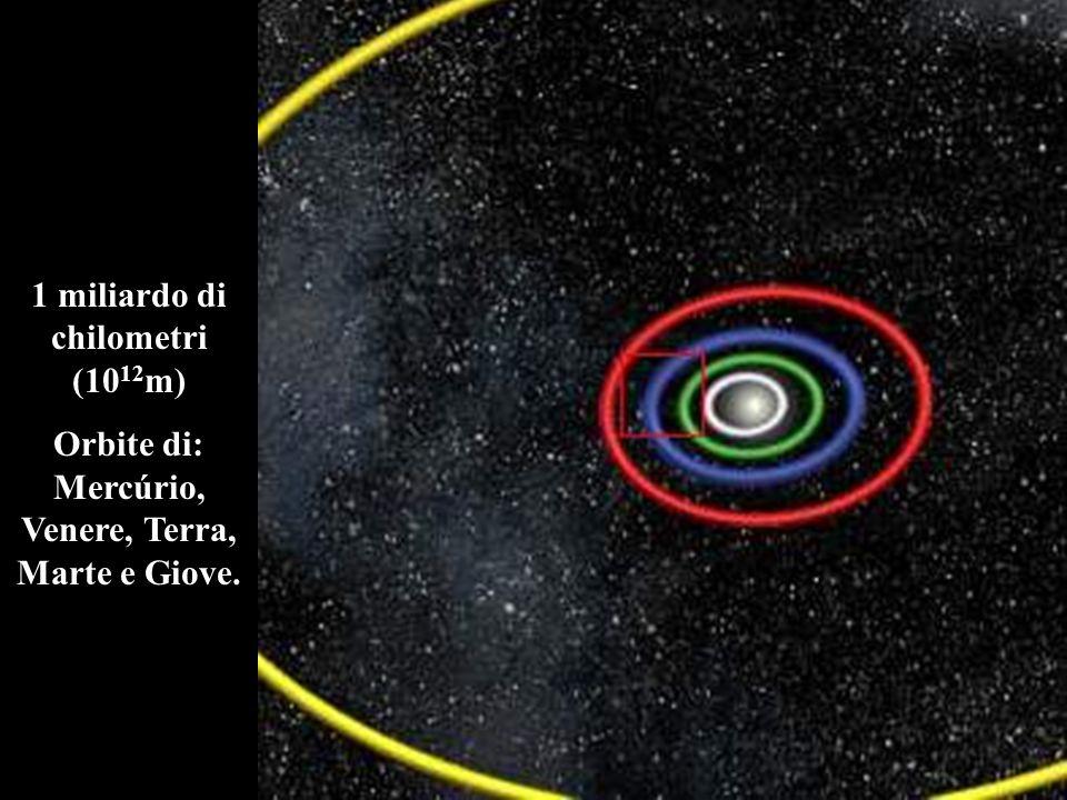 1 miliardo di chilometri (10 12 m) Orbite di: Mercúrio, Venere, Terra, Marte e Giove.