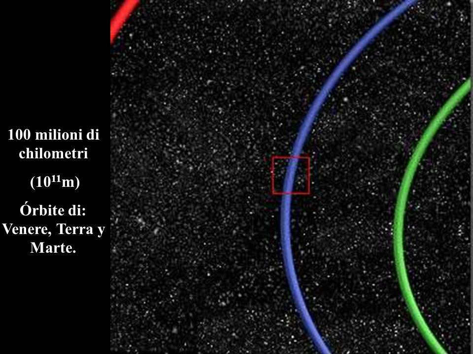 100 milioni di chilometri (10 11 m) Órbite di: Venere, Terra y Marte.