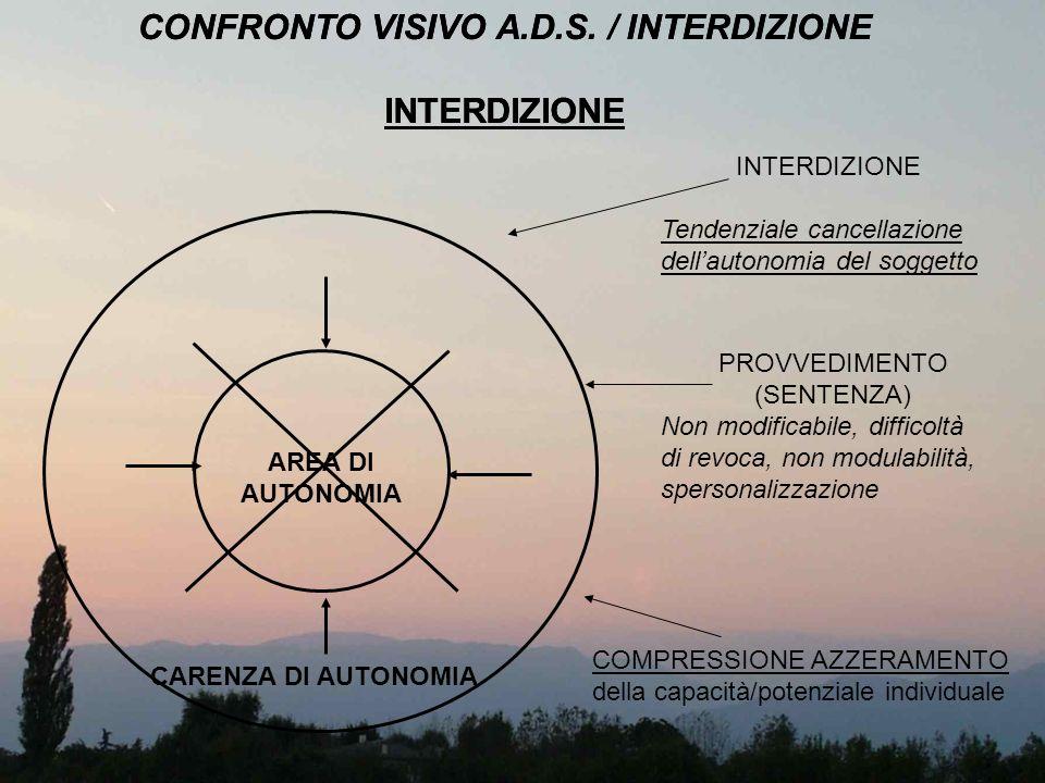 CONFRONTO VISIVO A.D.S. / INTERDIZIONE INTERDIZIONE AREA DI AUTONOMIA CARENZA DI AUTONOMIA INTERDIZIONE Tendenziale cancellazione dellautonomia del so