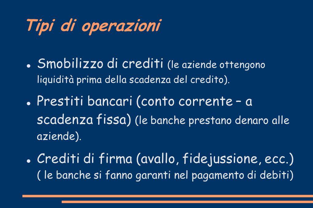 Tipi di operazioni Smobilizzo di crediti (le aziende ottengono liquidità prima della scadenza del credito). Prestiti bancari (conto corrente – a scade