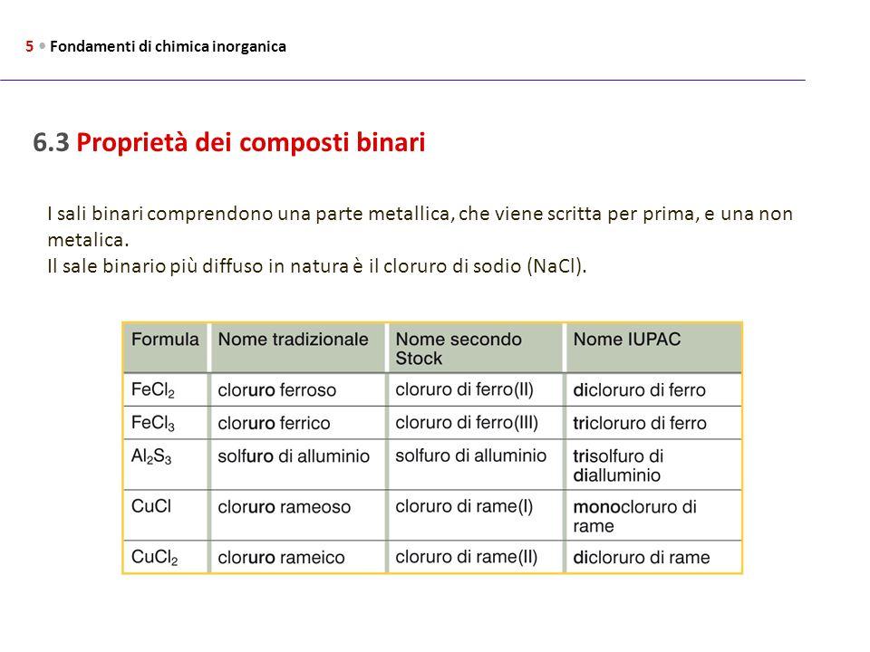 6.3 Proprietà dei composti binari 5 Fondamenti di chimica inorganica I sali binari comprendono una parte metallica, che viene scritta per prima, e una