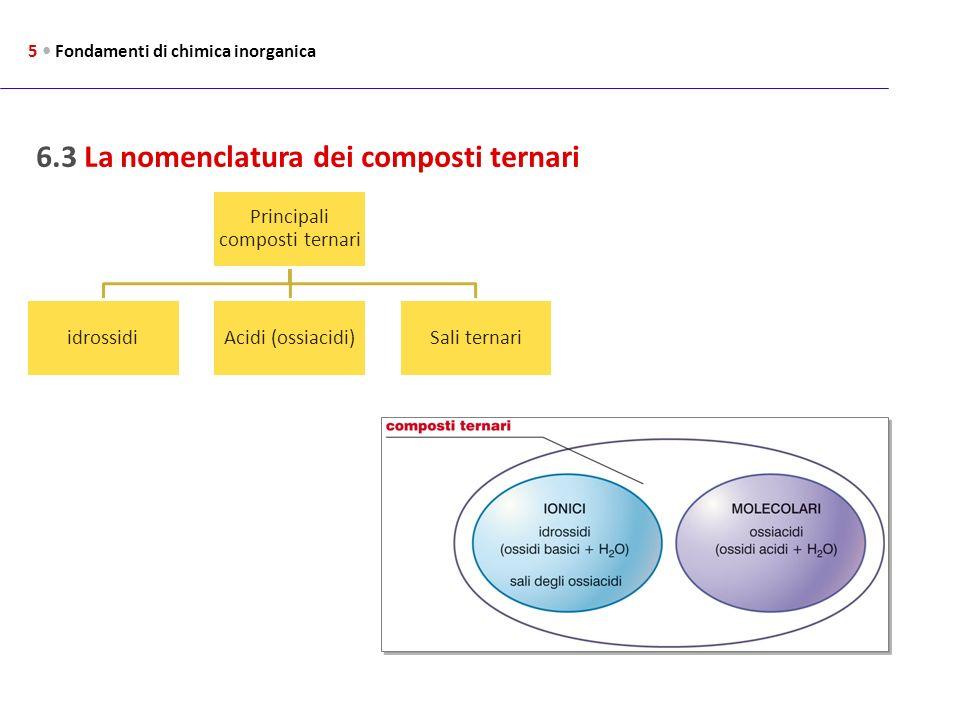6.3 La nomenclatura dei composti ternari 5 Fondamenti di chimica inorganica Principali composti ternari idrossidiAcidi (ossiacidi)Sali ternari