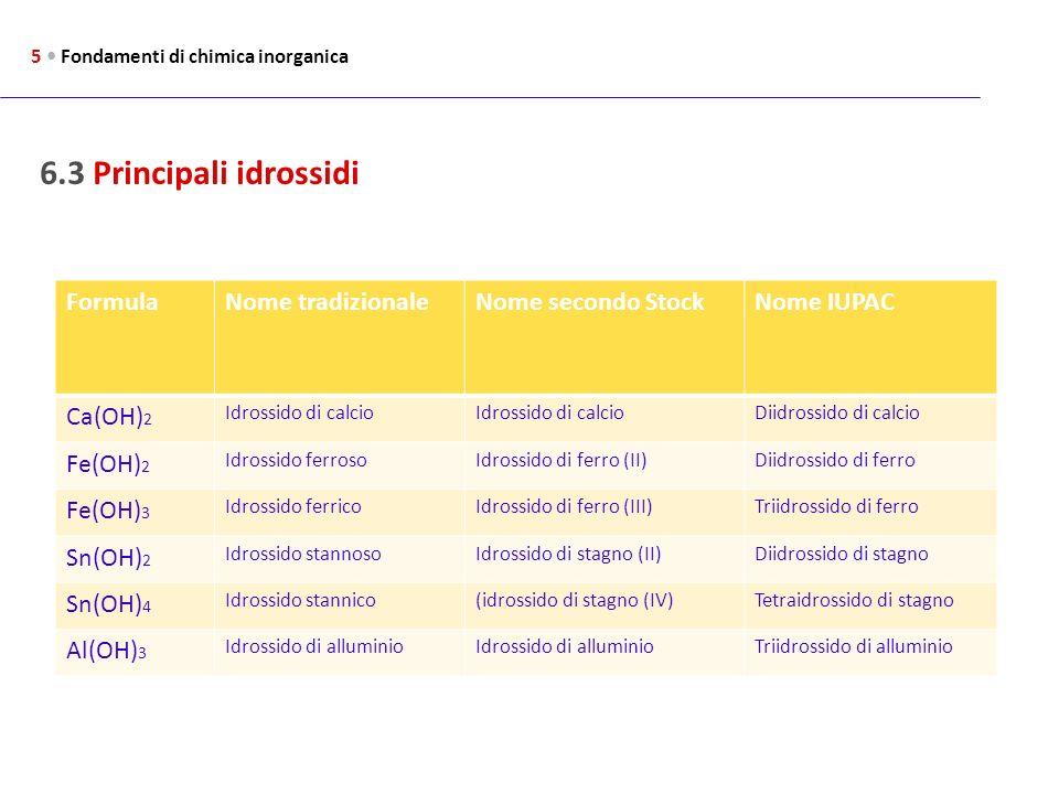 6.3 Principali idrossidi 5 Fondamenti di chimica inorganica FormulaNome tradizionaleNome secondo StockNome IUPAC Ca(OH) 2 Idrossido di calcio Diidross