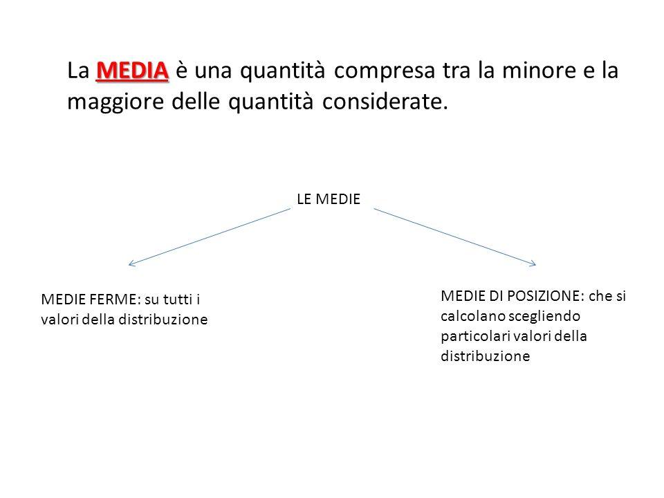 MEDIA La MEDIA è una quantità compresa tra la minore e la maggiore delle quantità considerate. LE MEDIE MEDIE FERME: su tutti i valori della distribuz
