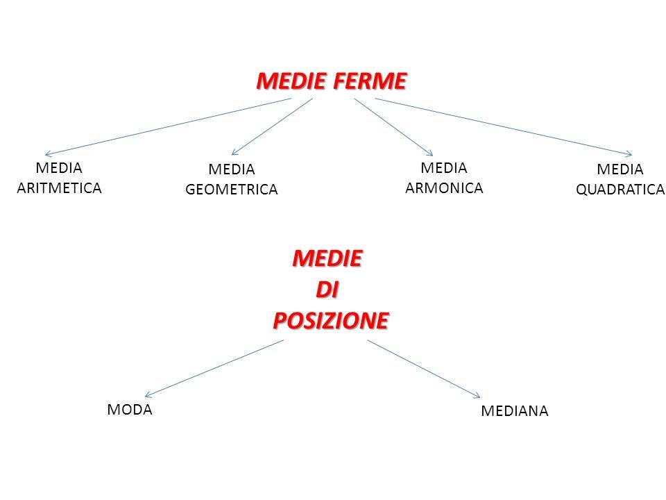 MEDIE FERME MEDIA ARITMETICA MEDIA GEOMETRICA MEDIA ARMONICA MEDIA QUADRATICA MEDIEDIPOSIZIONE MODA MEDIANA