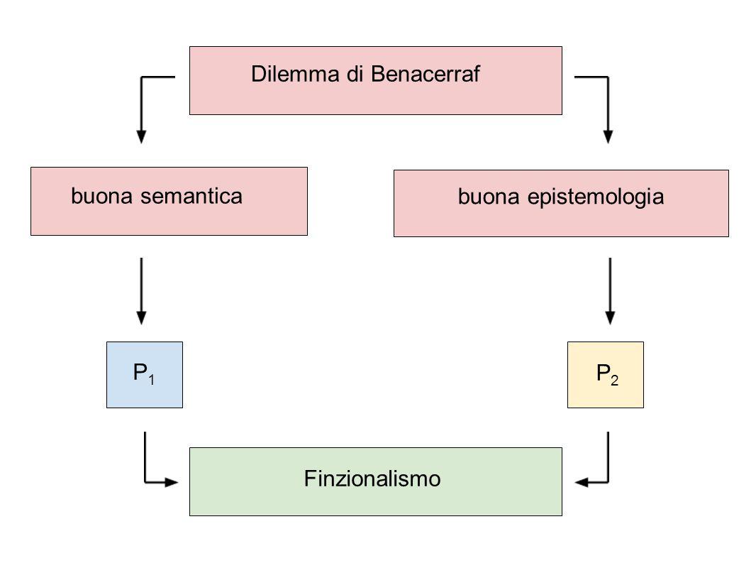 Dilemma di Benacerraf buona semantica buona epistemologia P1P1 P2P2 Finzionalismo