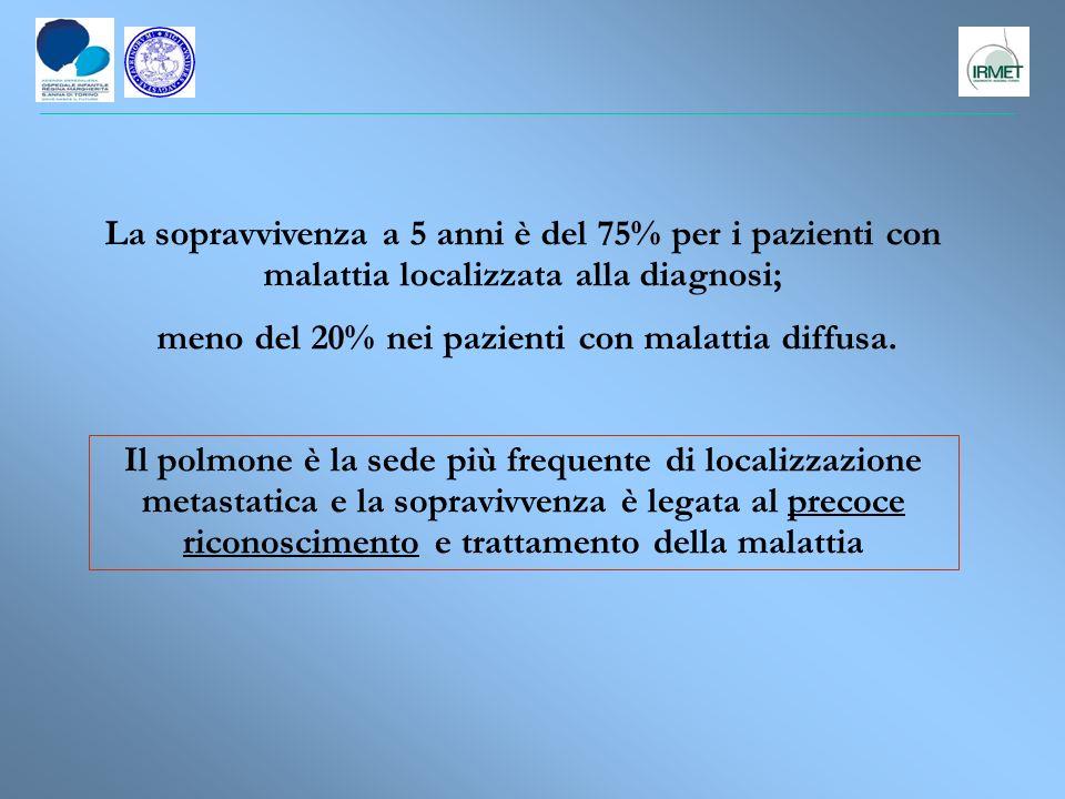 Il polmone è la sede più frequente di localizzazione metastatica e la sopravivvenza è legata al precoce riconoscimento e trattamento della malattia La