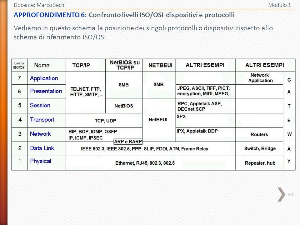20 Docente: Marco Sechi Modulo 1 APPROFONDIMENTO 6: Confronto livelli ISO/OSI dispositivi e protocolli Vediamo in questo schema la posizione dei singo
