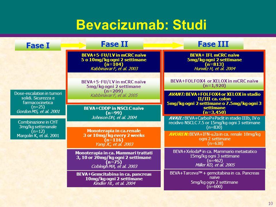 10 Bevacizumab: Studi BEVA+ IFL mCRC na ïve 5mg/kg ogni 2 settimane (n=813) Hurwitz H, et al. 2004 Dose-escalation in tumori solidi. Sicurezza e farma