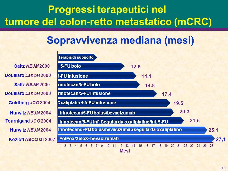 14 21.5 Van Custem/Hoff JCO 2000 Doulliard Lancet 2000 14.8 17.4 25.1 19.5 20.3 Saltz NEJM 2000 Douillard Lancet 2000 Saltz NEJM 2000 Goldberg JCO 2004 Hurwitz NEJM 2004 Douillard Lancet 2000 Tournigand JCO 2004 Mesi 1234567891011141512131617181920 222123242526 Sopravvivenza mediana (mesi) 12.6 14.1 Terapia di supporto 5-FU bolo 5-FU infusione Irinotecan/5-FU bolo Irinotecan/5-FU infusione Oxaliplatin + 5-FU infusione Irinotecan/5-FU inf.