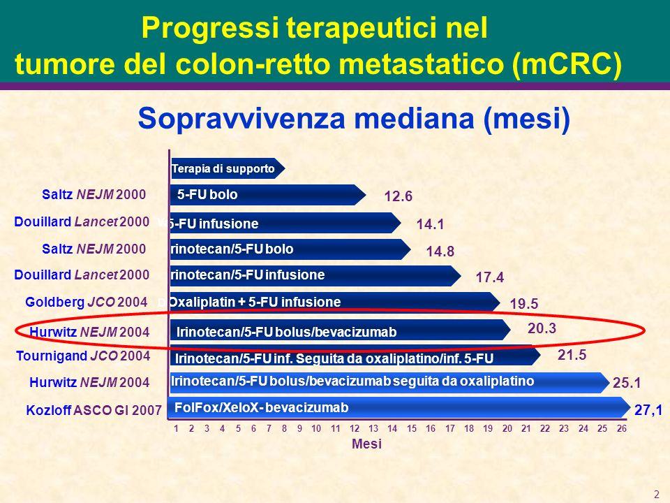 33 Prima linea mCRC: AVASTIN/XELODA MAX (ML18513); randomizzato Fase II-III (n=333) mCRC naïve randomizzate a: Xeloda Avastin 7.5mg/kg ogni 3 settimane + Xeloda Avastin 7.5mg/kg ogni 3 settimane + Xeloda + mitomycin C Trials in reclutamento: ML18524 (n=300) ML18799, fase II trial (n=80) ML19823, fase II trial in pazienti over 70 (n=60)