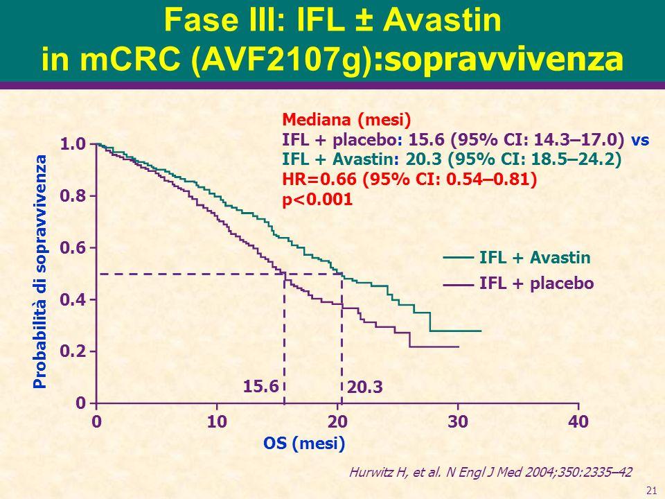 21 Fase III: IFL ± Avastin in mCRC (AVF2107g) :sopravvivenza Mediana (mesi) IFL + placebo: 15.6 (95% CI: 14.3–17.0) vs IFL + Avastin: 20.3 (95% CI: 18.5–24.2) HR=0.66 (95% CI: 0.54–0.81) p<0.001 Probabilità di sopravvivenza 1.0 0.8 0.6 0.4 0.2 0 010203040 OS (mesi) IFL + Avastin IFL + placebo 15.6 20.3 Hurwitz H, et al.