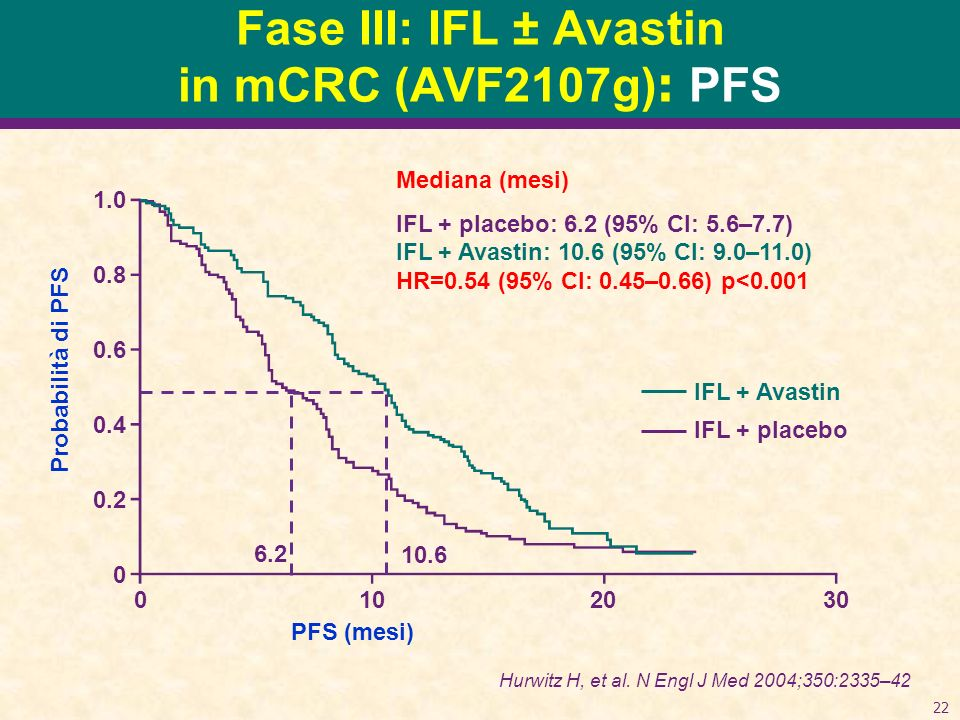 22 Fase III: IFL ± Avastin in mCRC (AVF2107g) : PFS Mediana (mesi) IFL + placebo: 6.2 (95% CI: 5.6–7.7) IFL + Avastin: 10.6 (95% CI: 9.0–11.0) HR=0.54 (95% CI: 0.45–0.66) p<0.001 Probabilità di PFS 1.0 0.8 0.6 0.4 0.2 0 0102030 PFS (mesi) 6.2 10.6 IFL + Avastin IFL + placebo Hurwitz H, et al.