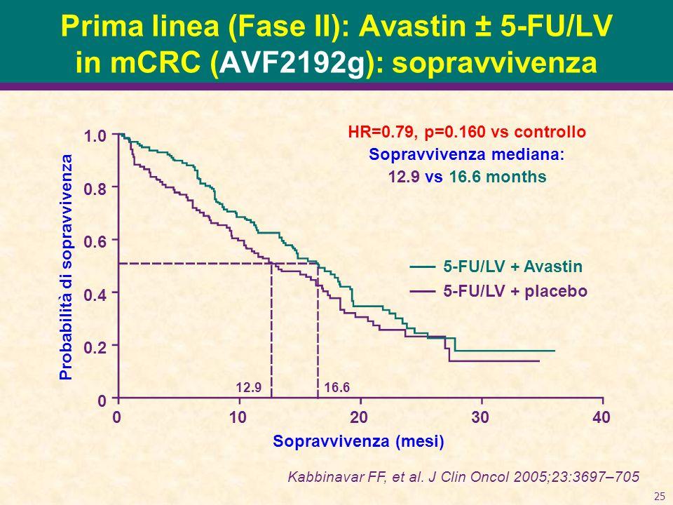25 1.0 0.8 0.6 0.4 0.2 0 010203040 Probabilità di sopravvivenza 5-FU/LV + Avastin 5-FU/LV + placebo Sopravvivenza (mesi) HR=0.79, p=0.160 vs controllo Sopravvivenza mediana: 12.9 vs 16.6 months Kabbinavar FF, et al.