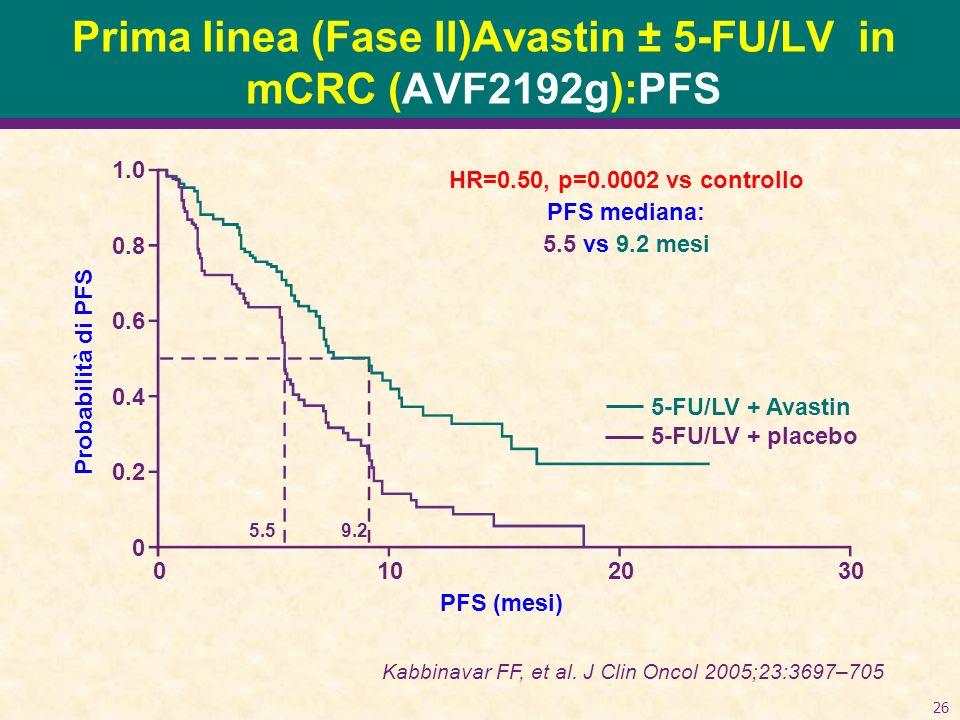 26 Prima linea (Fase II)Avastin ± 5-FU/LV in mCRC (AVF2192g):PFS HR=0.50, p=0.0002 vs controllo PFS mediana: 5.5 vs 9.2 mesi 1.0 0.8 0.6 0.4 0.2 0 Probabilità di PFS 0102030 PFS (mesi) 5-FU/LV + Avastin 5-FU/LV + placebo 5.59.2 Kabbinavar FF, et al.